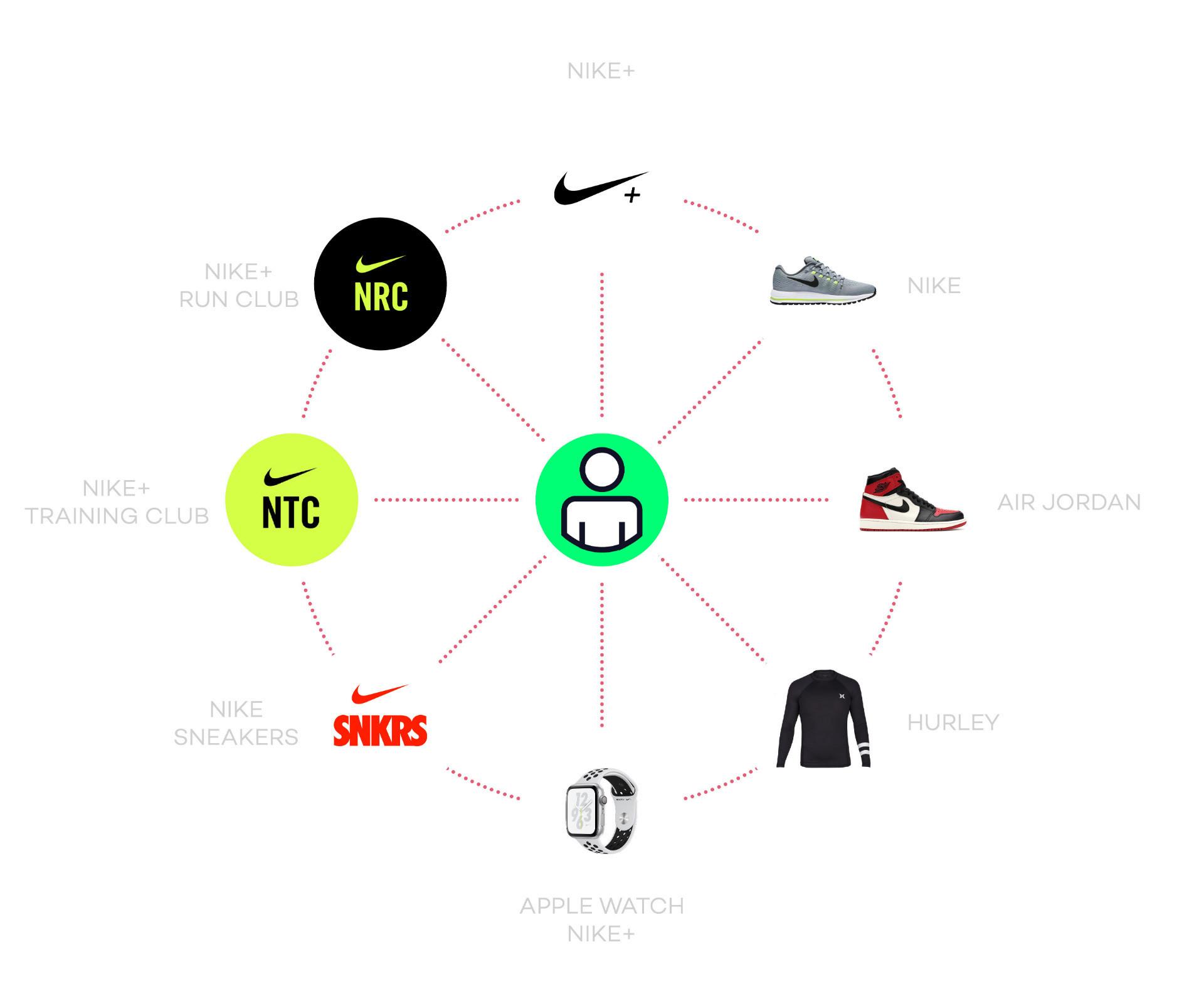 Širenje brenda Nike